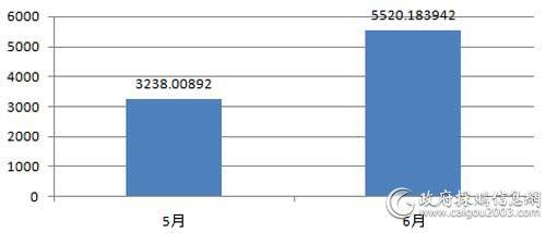 近2个月视频会议系统采购规模对比单位:(万元)