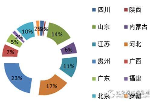 2月各地区视频会议系统采购规模占比