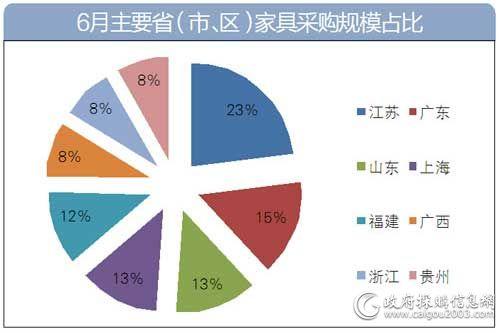 6月主要地区家具采购规模占比