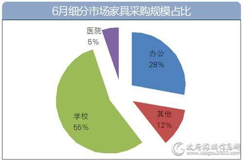 6月细分市场家具采购规模占比