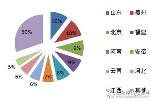 上半年主要地区视频会议系统采购规模占比
