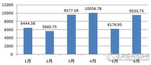 上半年百万元以上服务器采购规模对比(单位:万元)