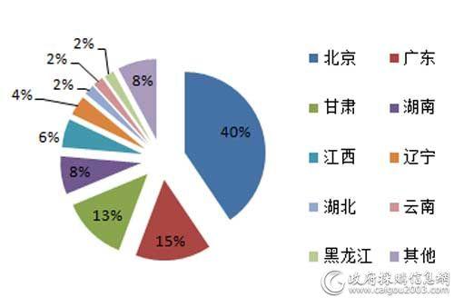 上半年主要地区百万元以上服务器采购规模占比