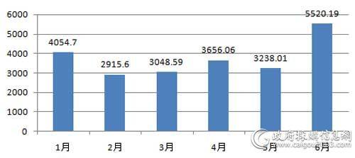 上半年视频会议系统采购规模对比单位:(万元)
