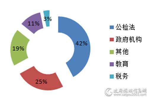 上半年各细分市场视频会议系统采购规模占比