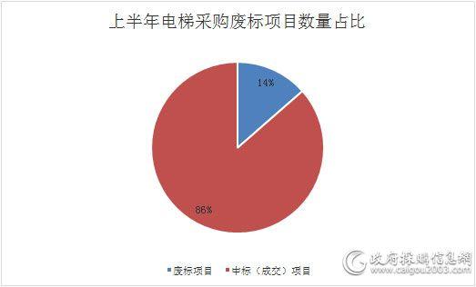上半年<a href=http://dianti.caigou2003.com/ target=_blank class=infotextkey>电梯采购</a>废标项目数量占比