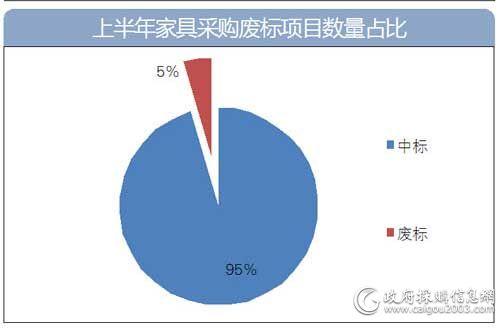上半年家具废标项目数量占比