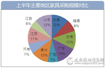 上半年主要地区<a href=http://jiaju.caigou2003.com/ target=_blank class=infotextkey>家具采购</a>规模对比