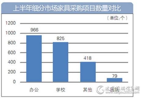上半年细分市场家具采购项目数量对比