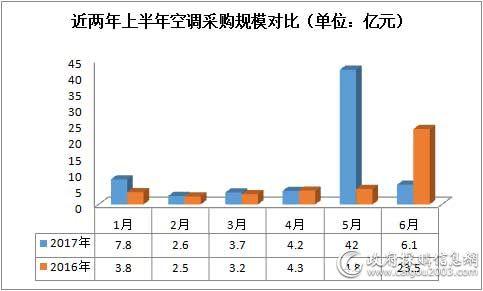 上半年<a href=http://kongtiao.caigou2003.com/ target=_blank class=infotextkey>空调采购</a>额约105亿元