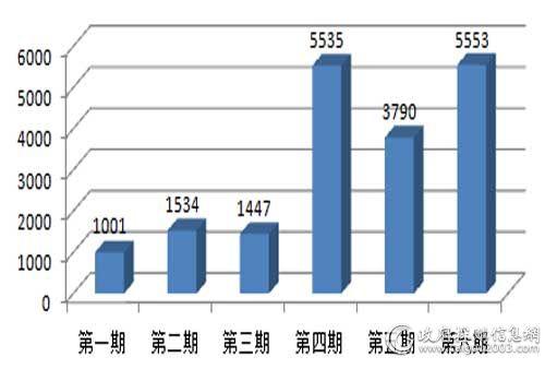 中央国家机关上半年台式计算机批采规模对比(单位:万元)