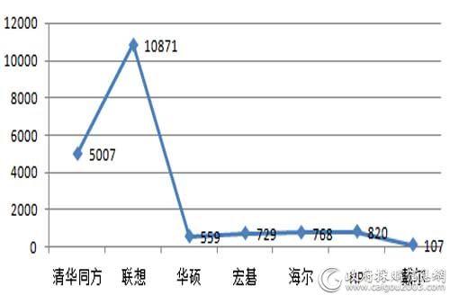 中央国家机关上半年各品牌台式计算机批采规模对比(单位:万元)