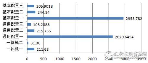 上半年国税总局各配置台式机批采规模对比(单位:万元)