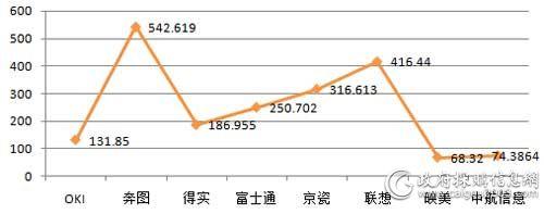 上半年国税总局各品牌打印机批采规模对比(单位:万元)
