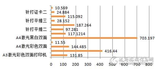 上半年国税总局各配置打印机批采规模对比(单位:万元)