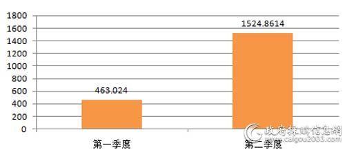 上半年国税总局打印机批采规模对比(单位:万元)