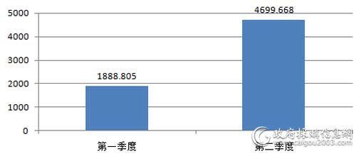 上半年国税总局台式机批采规模对比(单位:万元)