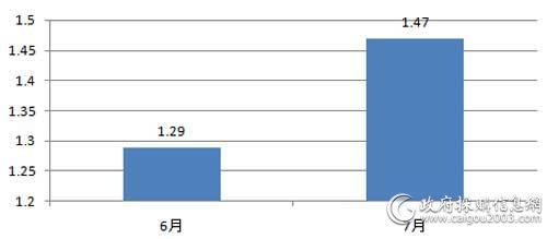 近2个月服务器采购规模对比(单位:亿元)