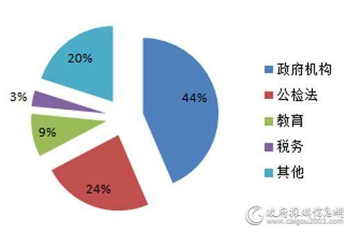 7月细分市场会议系统采购规模占比