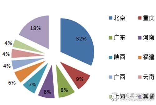7月主要地区会议系统采购规模占比