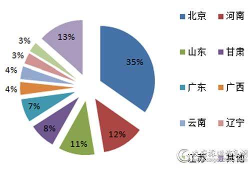 7月主要地区服务器采购规模占比