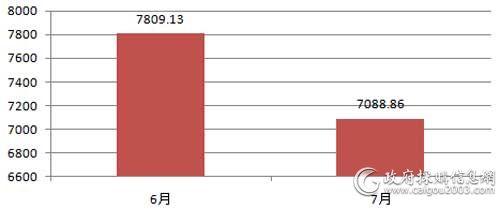 近2个月会议系统采购规模对比(单位:万元)