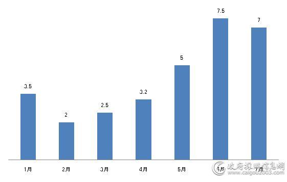 1&mdash;7月<a href=http://jiaju.caigou2003.com/ target=_blank class=infotextkey>家具采购</a>规模对比