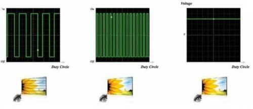 从左至右分别为低频PWM调光、高频PWM调光和DC调光