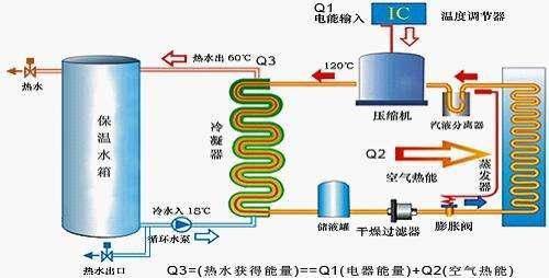 氨制冷系统节能国家标准将实施