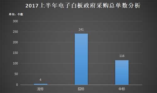 2017年上半年电子白板<a href=http://www.caigou2003.com/ target=_blank class=infotextkey>政府采购</a>分析