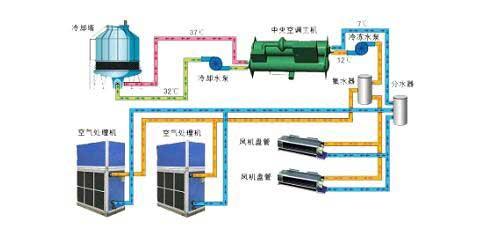<a href=http://kongtiao.caigou2003.com/zhongyangkongdiao/ target=_blank class=infotextkey>中央空调</a>噪声超标原因浅析