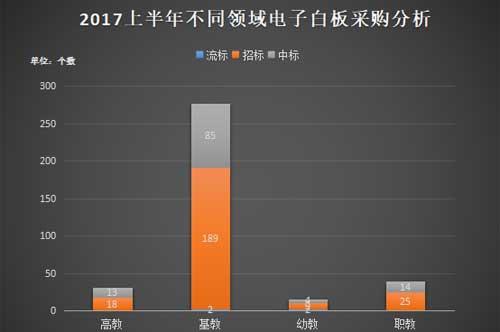 2017年上半年电子白板政府采购分析