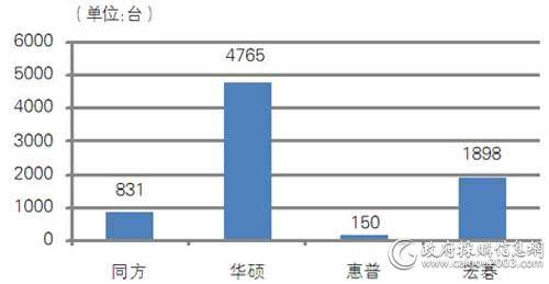 中央国家机关第七期各品牌便携式计算机批采数量对比