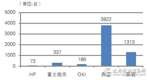 中央国家机关第七期各品牌打印机批采数量对比