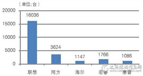 中央国家机关第七期各品牌台式机批采数量对比