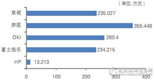 中央国家机关第七期各品牌打印机批采规模对比