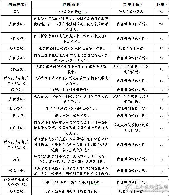 江西2016年检查结果.png