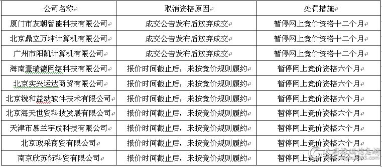 7月国采中心取消资格.png