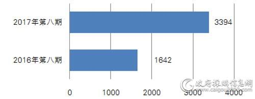 近两年同期中央国家机关打印机批采数量对比