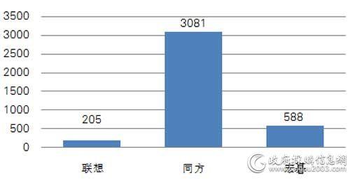 中央国家机关第八期各品牌便携式计算机批采数量对比