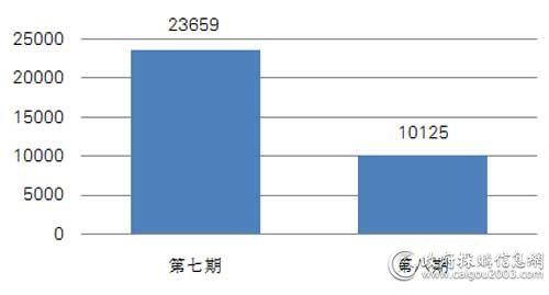 近两期中央国家机关台式机批采数量对比