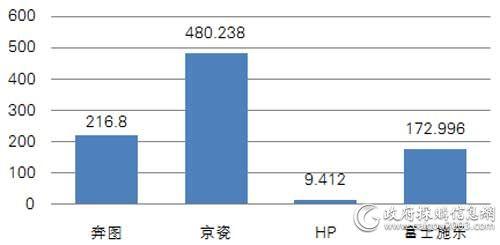 中央国家机关第八期各品牌打印机批采规模对比