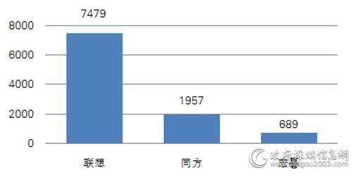 中央国家机关第八期各品牌台式机批采数量对比