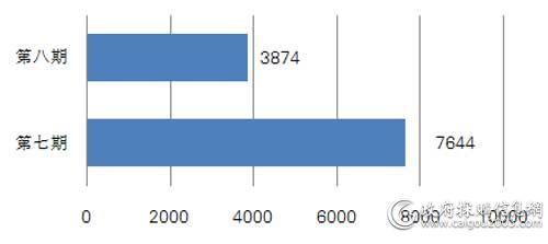 近两期中央国家机关便携式计算机批采数量对比
