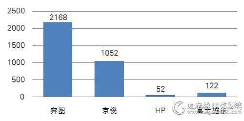 中央国家机关第八期各品牌打印机批采数量对比