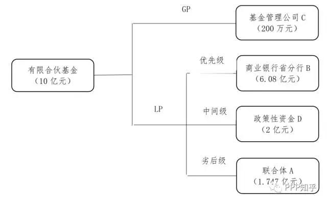 图1 有限合伙基金结构图