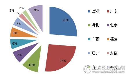 8月主要地区视频会议系统规模占比