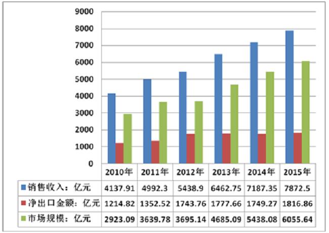 2016年中国家具行业产量及增速统计