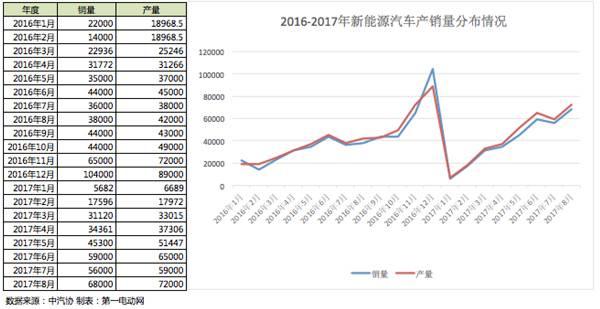 2017年前八月新能源车销售32万