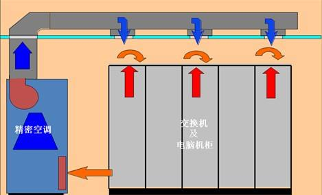 <a href=http://kongtiao.caigou2003.com/jingmikongdiao/ target=_blank class=infotextkey>精密空调</a>下送风与上送风有什么区别